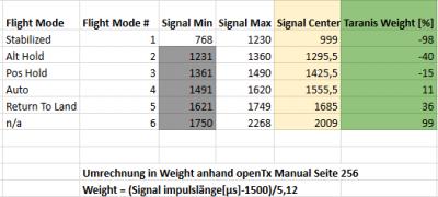 Flightmode Weight Taranis Umrechnung